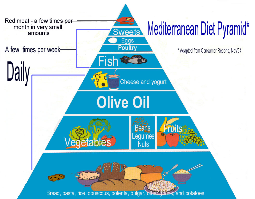 New Study Shows a Mediterranean Diet Can prevent Strokes and Heart Attacks