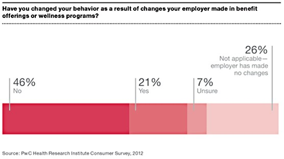 New Study: Employers Rethink Their Role in Healthcare
