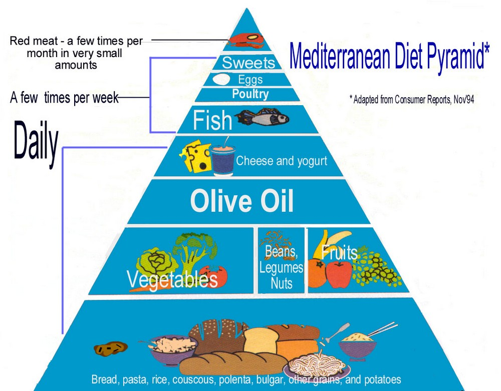 The Evidence is Clear: A Mediterranean Diet Prevents Strokes and Heart Attacks